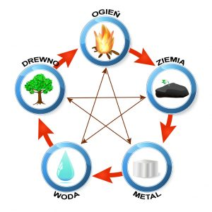 Feng Shui destructive cycle. Five elements: water, wood, fire, earth, metal