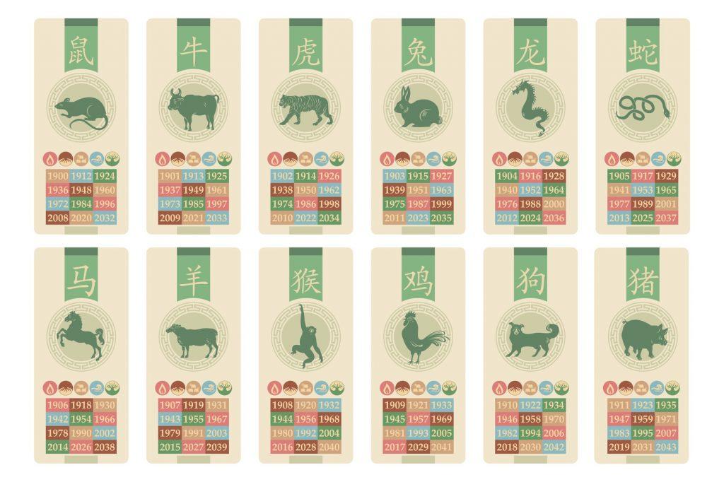 Chiński znak zodiaku, a charakter właściciela